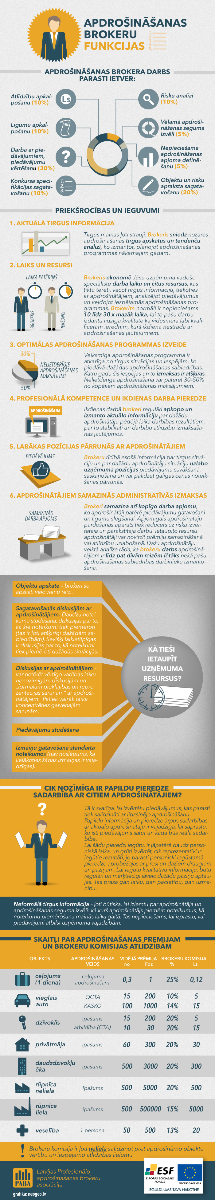 Infografika: Apdrošināšanas brokeru funkcijasā