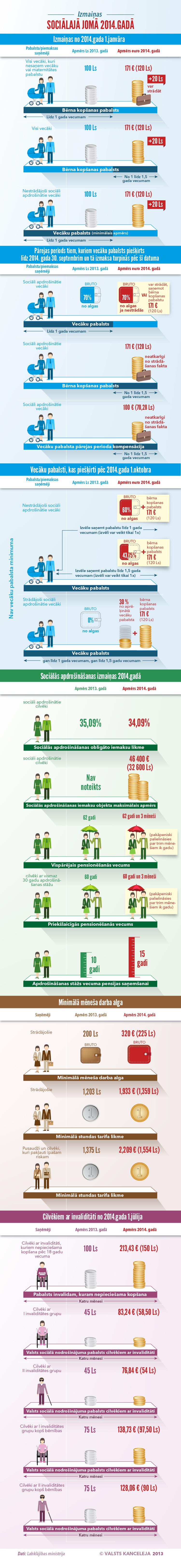Infografika: Izmaiņas sociālajā jomā no 2014. gada