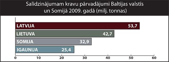 Kravu pārvadājumi Baltijas valstīs un Somijā 2009. gadā| Neogeo.lv