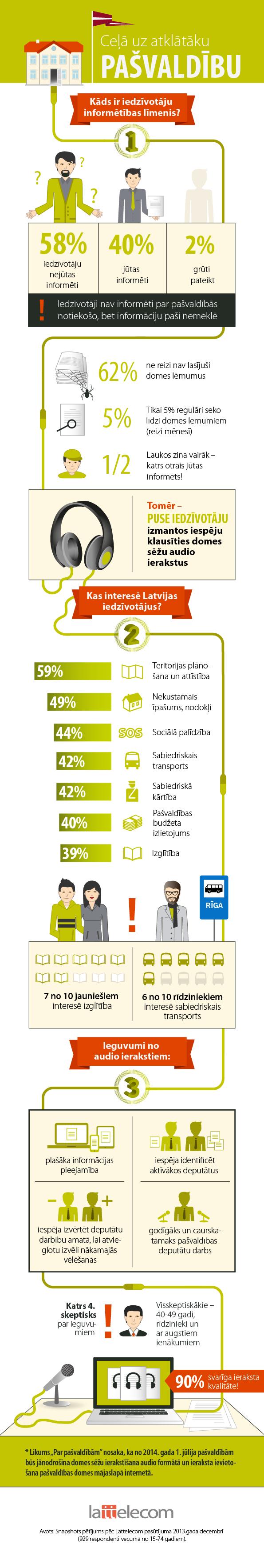 Infografika: Ceļš uz atklātāku pašvaldību