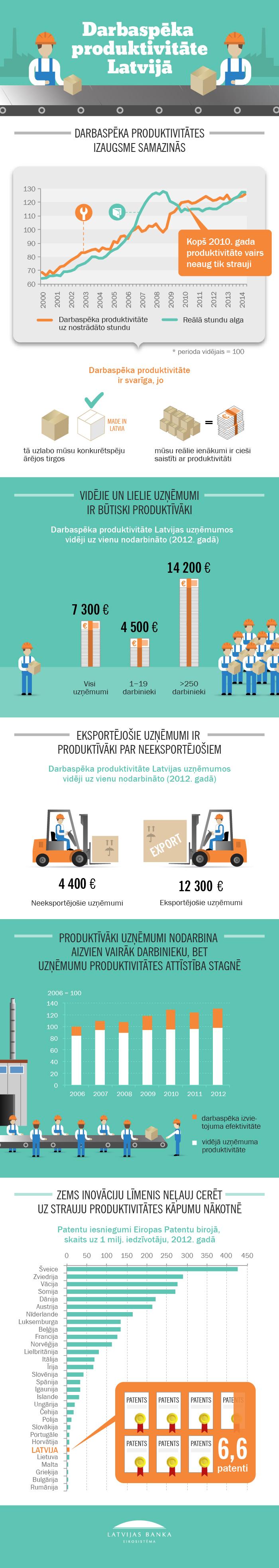 Infografika: Darbaspēka produktivitāte Latvijā