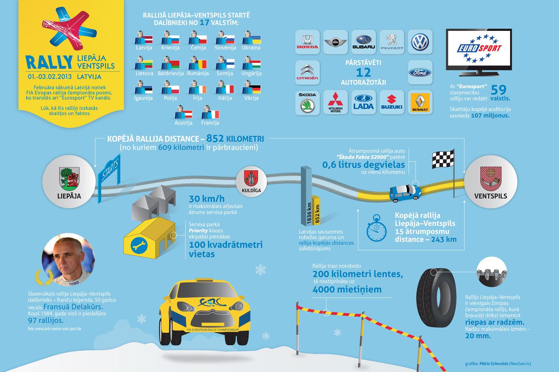 Infografika: Rallijs Liepāja-Ventspils