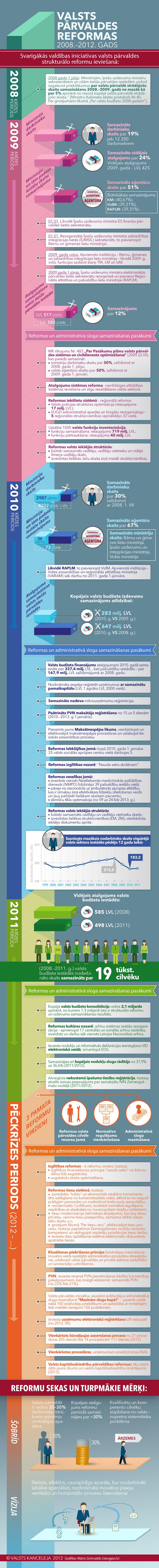 Infografika: Valsts pārvaldes reformas (2008.-2012. gads)