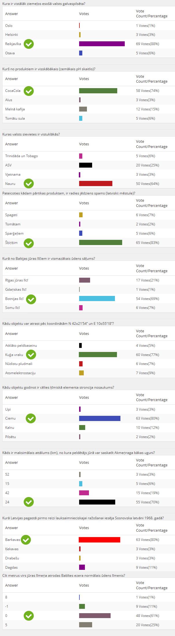 Konkursa rezultati | Neogeo.lv