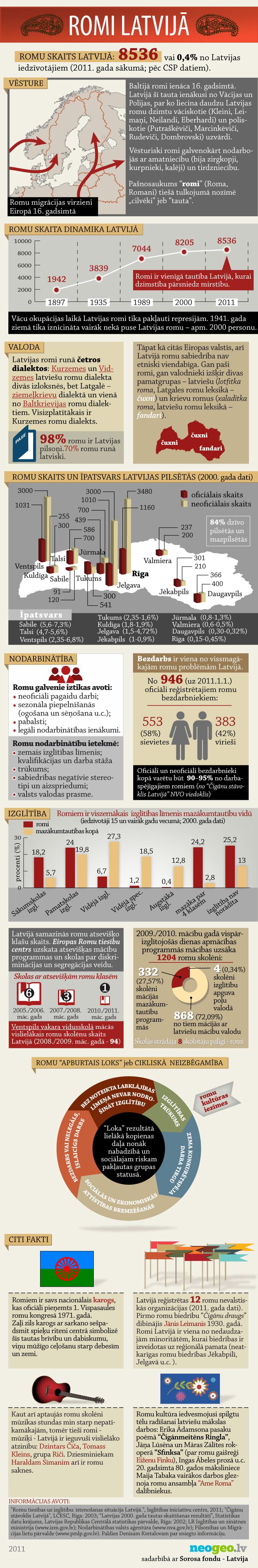 Infografika:  Romi Latvijā