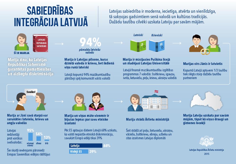 Infografika: Fakti par sabiedrības integrāciju Latvijā