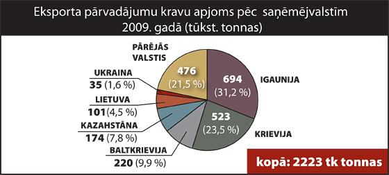 Eksporta pārvadājumu kravu apjoms pēc saņēmējvalstīm 2009. gadā| Neogeo.lv