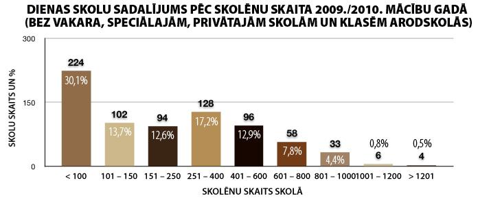 Skolu sadalījums pēc skolēnu skaita | Neogeo.lv