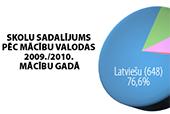Latvijas skolu karte | Neogeo.lv