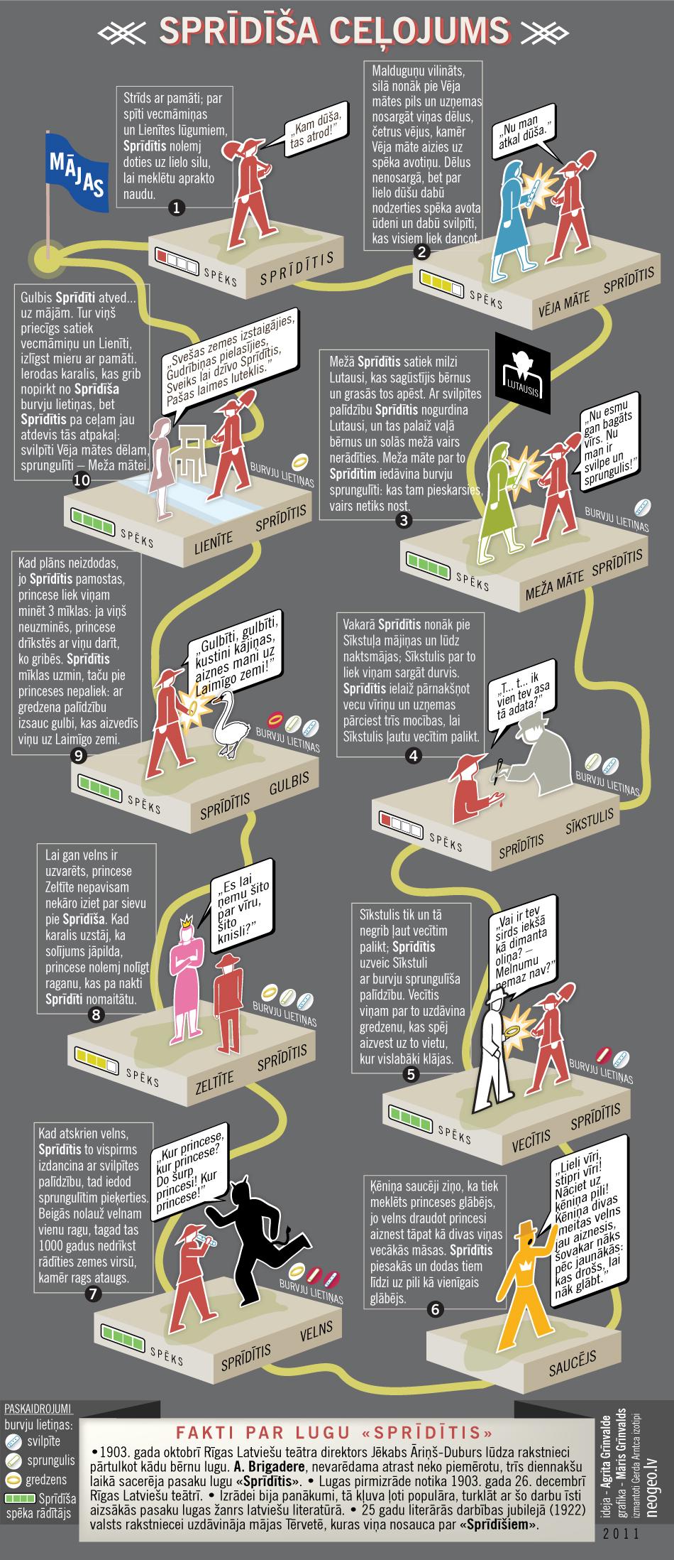 Sprīdīša ceļojums jeb pirmā latviešu literatūras infografika
