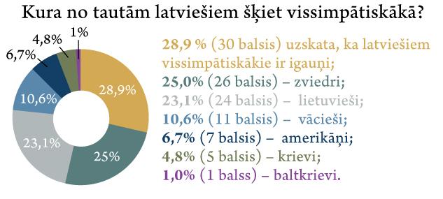 Aptaujas rezultāti par simpātiskāko tautu