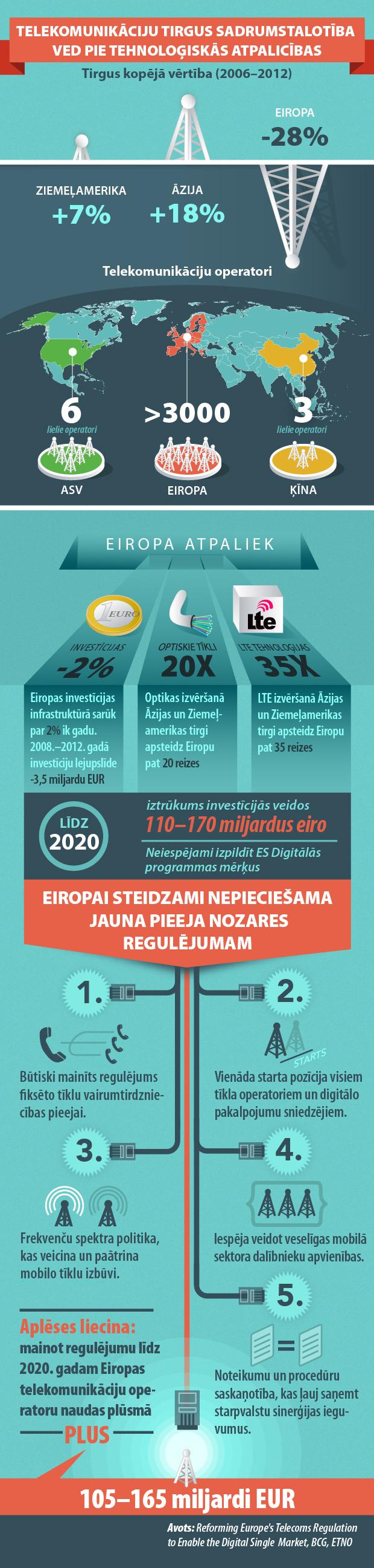 Infografika: Telekomunikāciju tirgus sadrumstalotība ved pie tehnoloģiskās atpalicības
