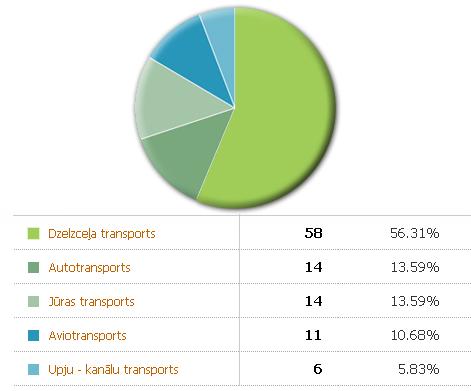 Aptaujas rezultāti par prioritāri attīstāmo transporta veidu