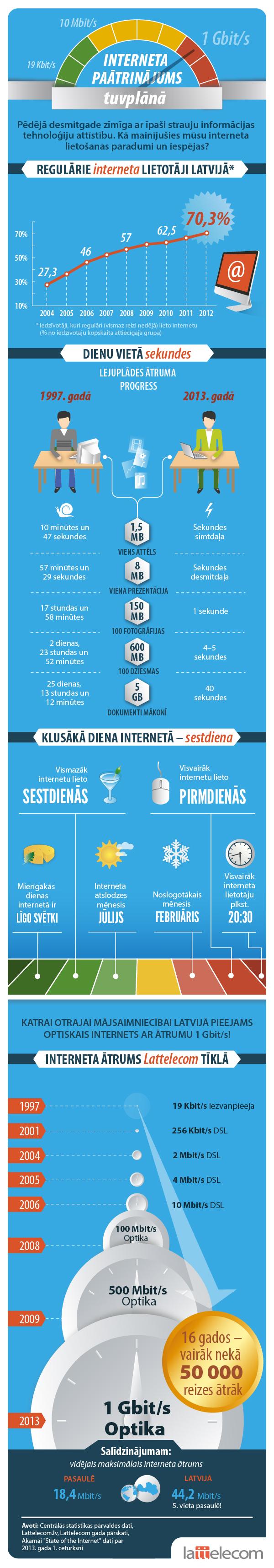 Infografika:  Interneta paātrinājums tuvplānā