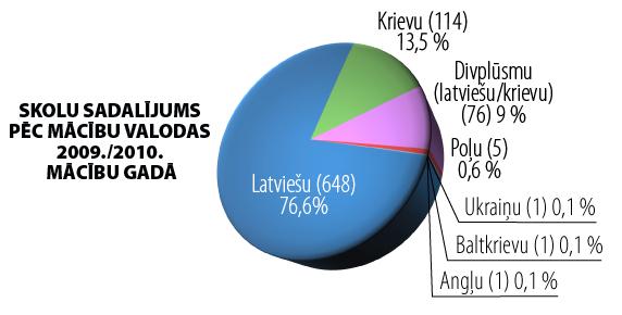 Mācību valodas Latvijas skolās | Neogeo.lv