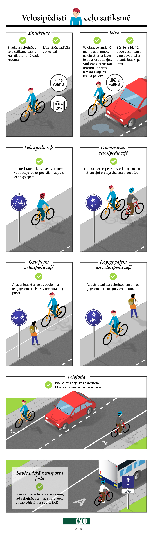 Infografika. Velosipēdisti ceļu satiksmē