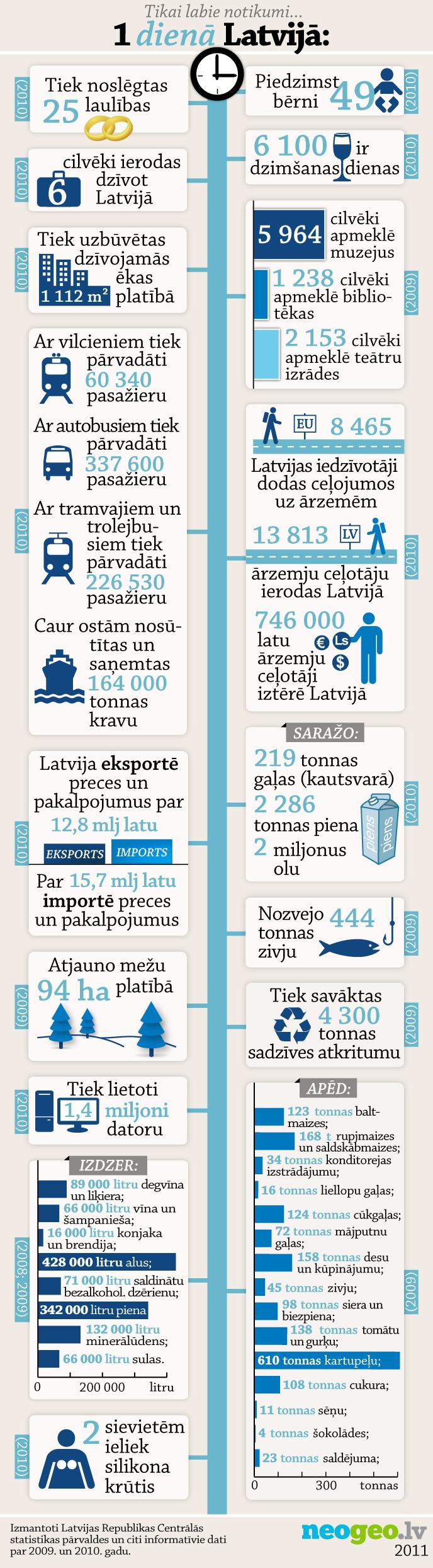 Infografika: 1 laba diena Latvijā