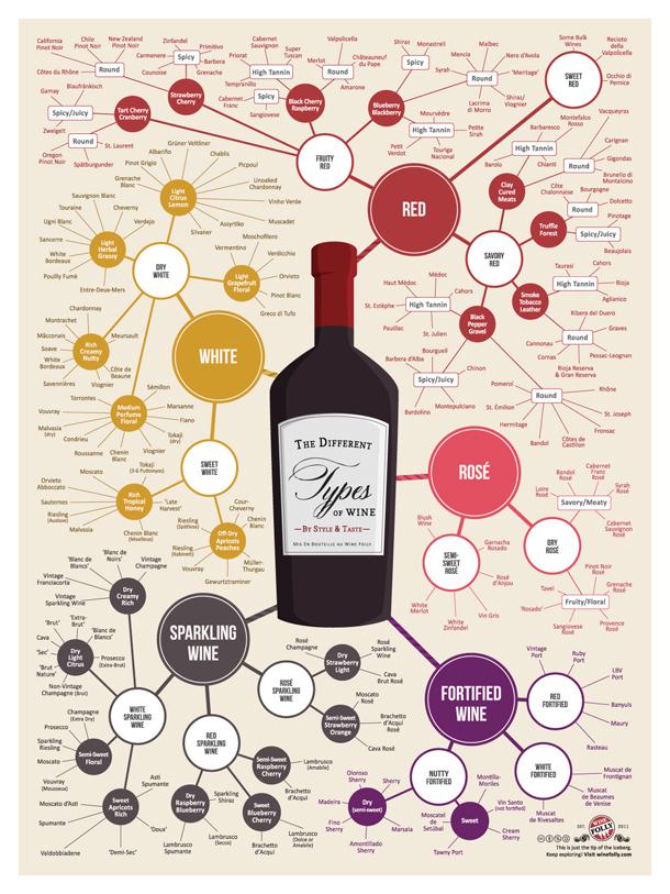 Infografika: vīna tipi