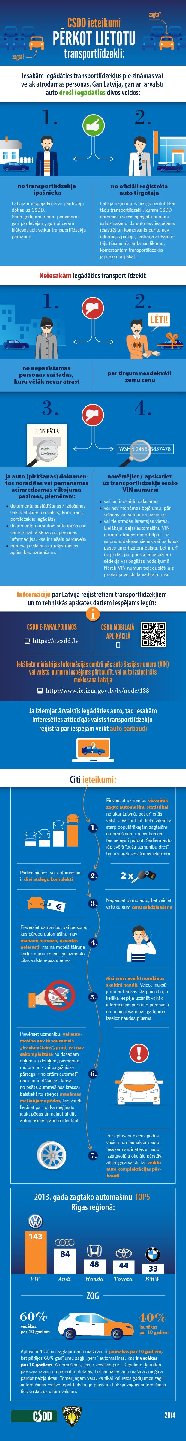 Infografika: CSDD un Valsts policijas ieteikumi, iegādājoties lietotu transportlīdzekli